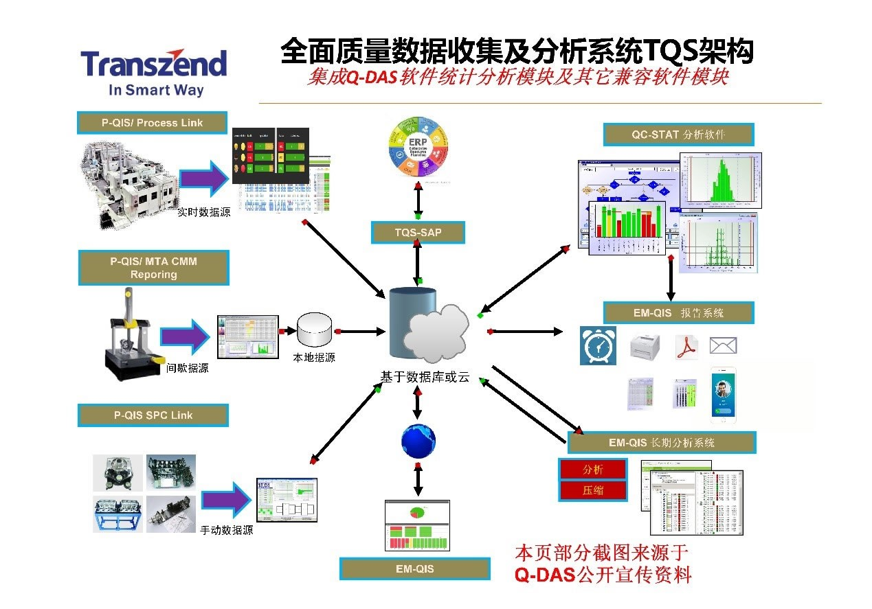 智能制造|质量管理|生产管理|Q-DAS软件系统集成及配套技术服务|CAQ系统|MES系统